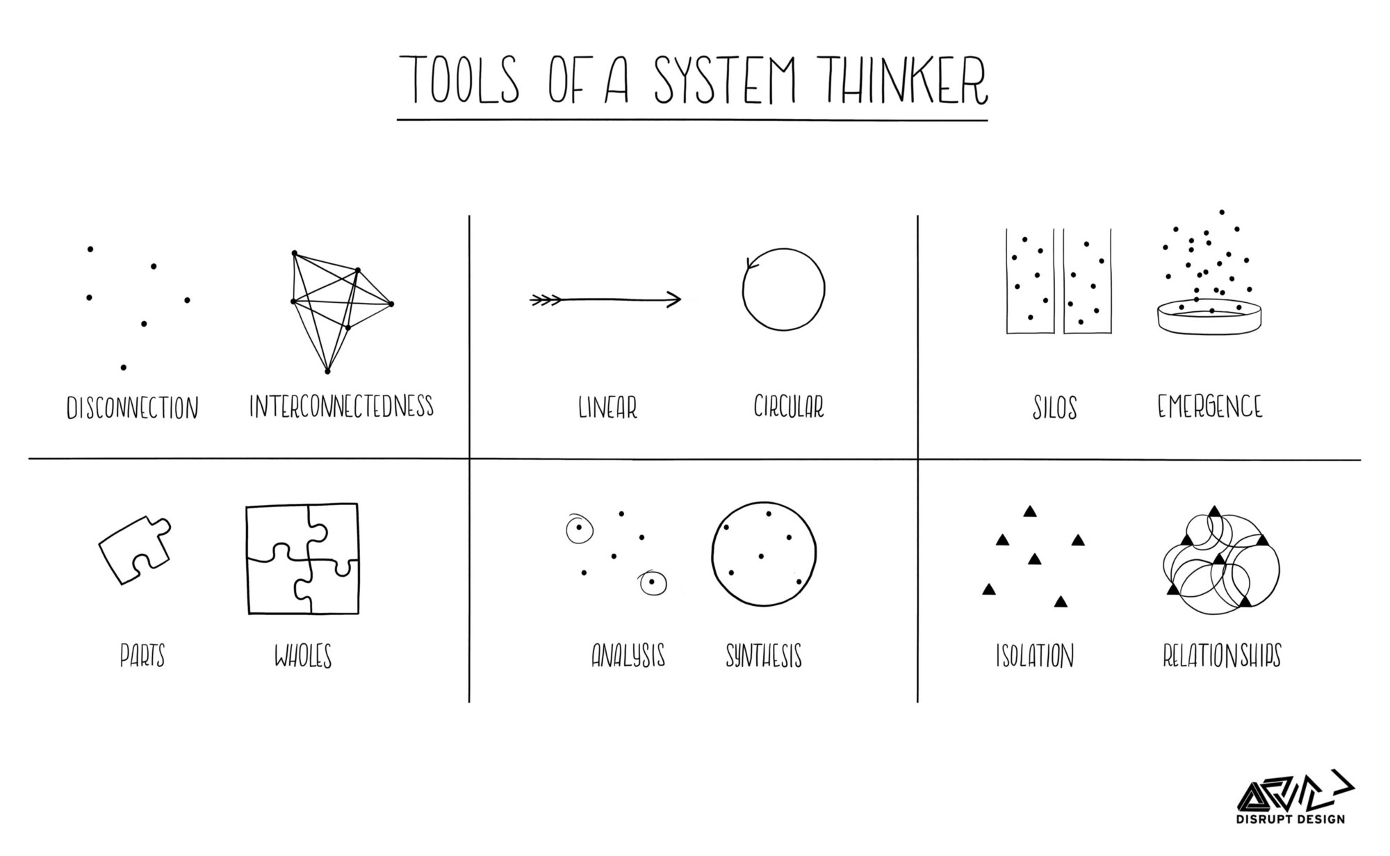 SystemsThinkingTools